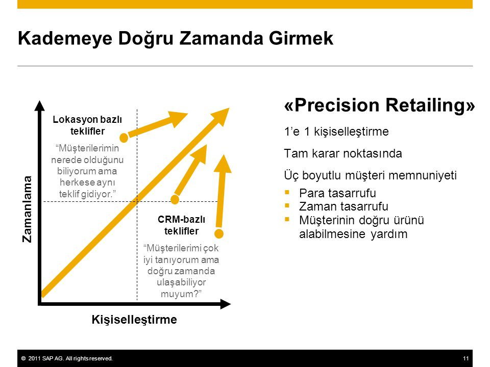©2011 SAP AG. All rights reserved.11 Üç boyutlu müşteri memnuniyeti  Para tasarrufu  Zaman tasarrufu  Müşterinin doğru ürünü alabilmesine yardım Ka