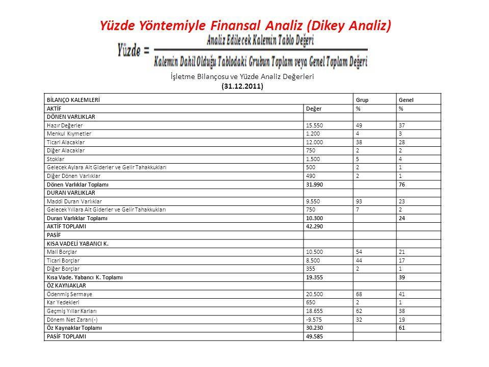 Yüzde Yöntemiyle Finansal Analiz (Dikey Analiz) BİLANÇO KALEMLERİGrupGenel AKTİFDeğer% DÖNEN VARLIKLAR Hazır Değerler15.5504937 Menkul Kıymetler1.2004
