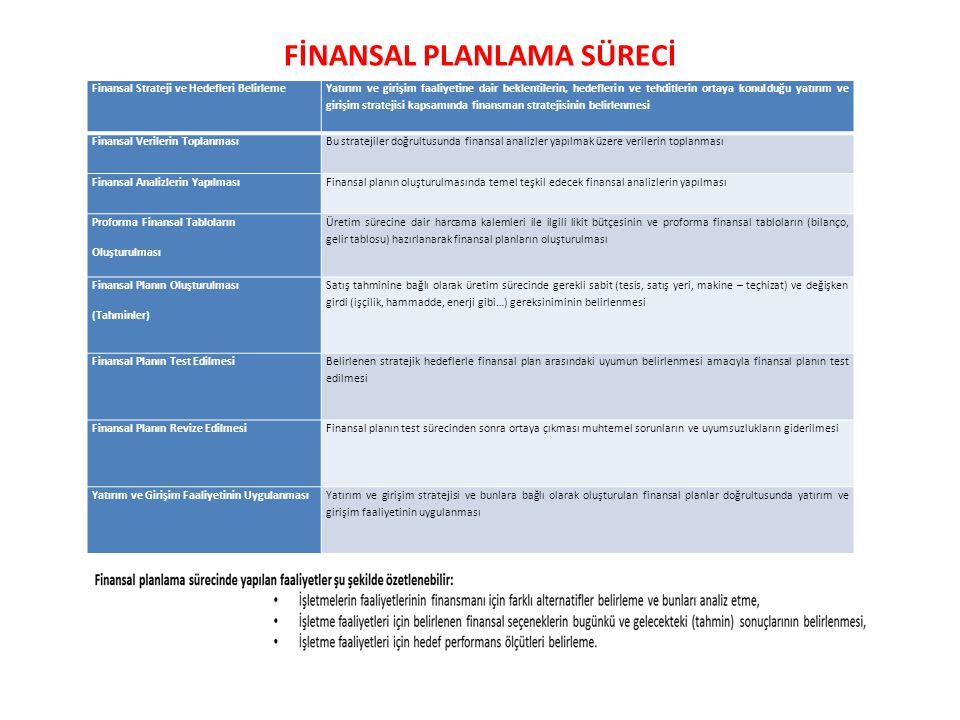FİNANSAL PLANLAMA SÜRECİ Finansal Strateji ve Hedefleri Belirleme Yatırım ve girişim faaliyetine dair beklentilerin, hedeflerin ve tehditlerin ortaya