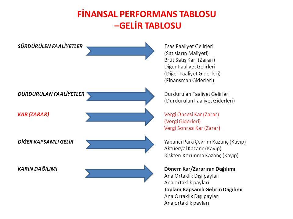 FİNANSAL PERFORMANS TABLOSU –GELİR TABLOSU SÜRDÜRÜLEN FAALİYETLER Esas Faaliyet Gelirleri (Satışların Maliyeti) Brüt Satış Karı (Zararı) Diğer Faaliye