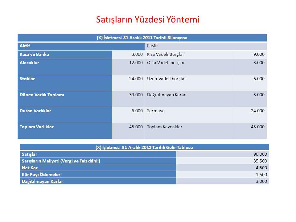 (X) İşletmesi 31 Aralık 2011 Tarihli Bilançosu AktifPasif Kasa ve Banka3.000Kısa Vadeli Borçlar9.000 Alacaklar12.000Orta Vadeli borçlar3.000 Stoklar24