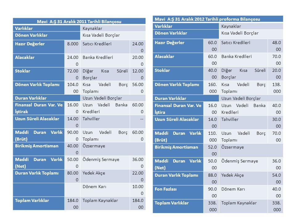 Mavi A:Ş 31 Aralık 2011 Tarihli Bilançosu VarlıklarKaynaklar Dönen VarlıklarKısa Vadeli Borçlar Hazır Değerler8.000Satıcı Kredileri 24.00 0 Alacaklar
