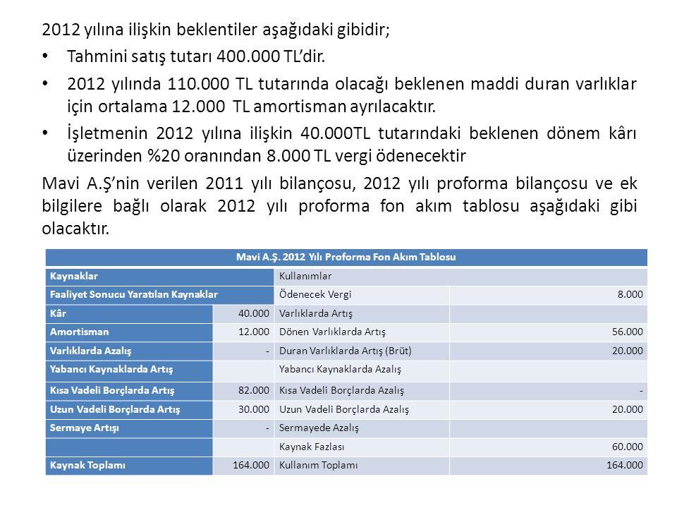 2012 yılına ilişkin beklentiler aşağıdaki gibidir; • Tahmini satış tutarı 400.000 TL'dir. • 2012 yılında 110.000 TL tutarında olacağı beklenen maddi d