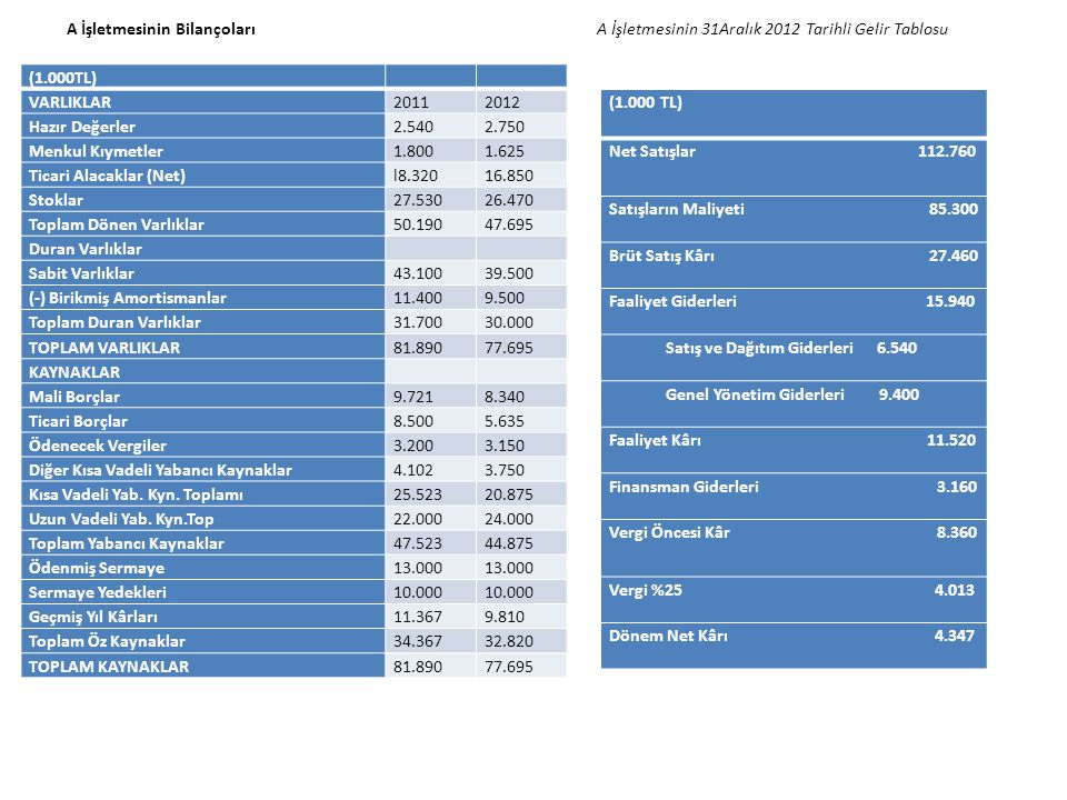 (1.000TL) VARLIKLAR20112012 Hazır Değerler2.5402.750 Menkul Kıymetler1.8001.625 Ticari Alacaklar (Net)l8.32016.850 Stoklar27.53026.470 Toplam Dönen Va