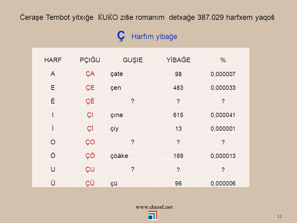 12 DİFTONGOW ZI HARF ué = ö ui = ü Ç, J, Ş, W Harfxem ö, ü harfxer kazgohaće, Adıǵe fonetikim yimakeće tıkécen fay. Adre make zia harfxemće yakécaće T