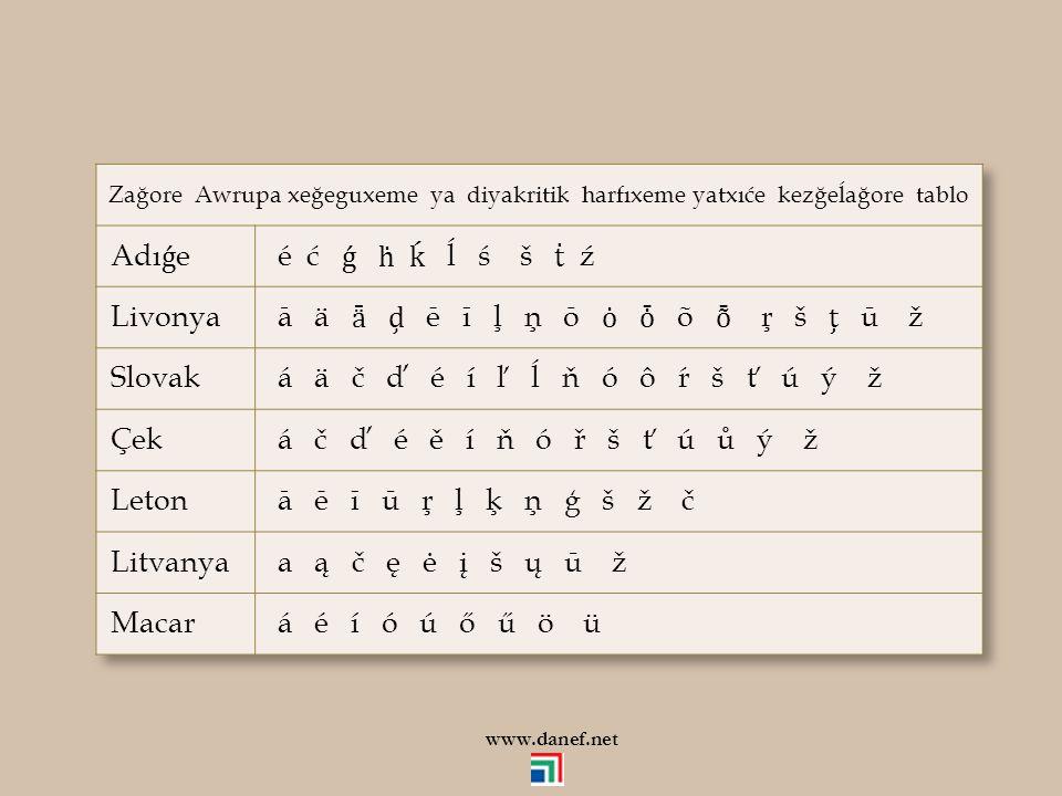 34 AdıǵabzeАдыгабзэTürkçeEnglish Be бэ çok a lot of; quite Pe пэ burun nose Ne нэ göz eye Ke къэ mezar grave E mez www.danef.net Yibağe: % 14.82