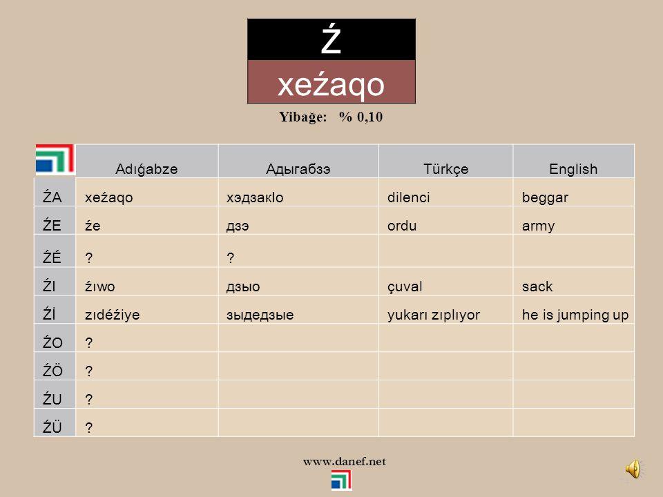 73 AdıǵabzeАдыгабзэTürkçeEnglish ZA zawle заулэ çok very ZE zefed зэфэд benzer similar ZÉ zéće зэкIэ tümü all ZI zı зы tek single Zİ zier зиIэр sahibi owner ZO mazot мазут diğer dillerden other languages ZÖ .