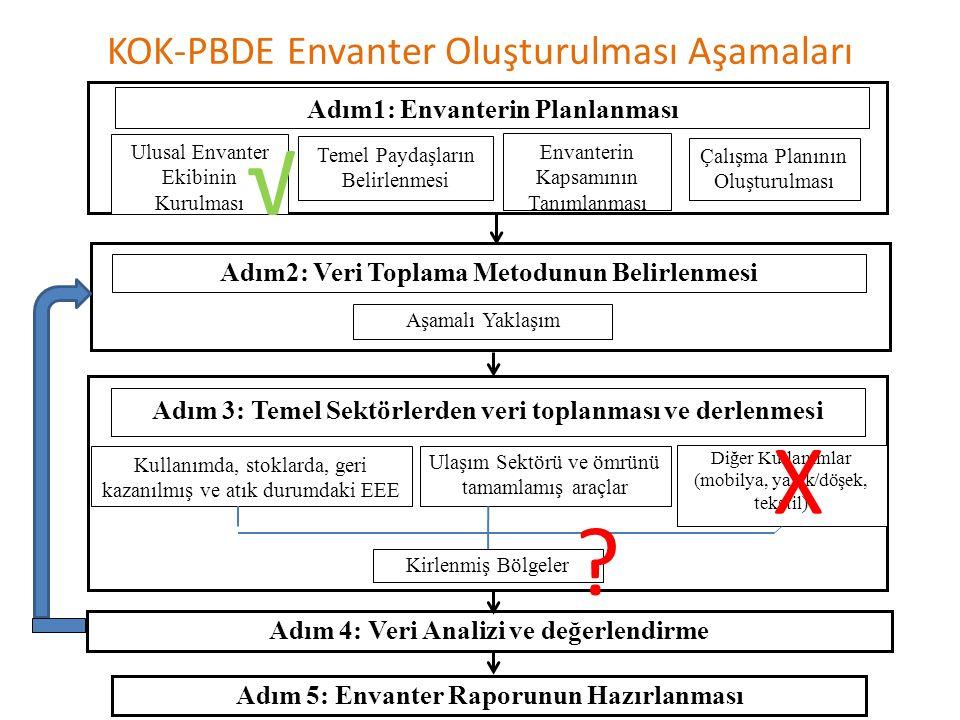 KOK-PBDE Envanter Oluşturulması Aşamaları Aşamalı Yaklaşım Ulusal Envanter Ekibinin Kurulması Envanterin Kapsamının Tanımlanması Çalışma Planının Oluşturulması Adım2: Veri Toplama Metodunun Belirlenmesi Adım1: Envanterin Planlanması Adım 4: Veri Analizi ve değerlendirme Adım 3: Temel Sektörlerden veri toplanması ve derlenmesi Kullanımda, stoklarda, geri kazanılmış ve atık durumdaki EEE Ulaşım Sektörü ve ömrünü tamamlamış araçlar Diğer Kullanımlar (mobilya, yatak/döşek, tekstil) Kirlenmiş Bölgeler Temel Paydaşların Belirlenmesi Adım 5: Envanter Raporunun Hazırlanması √ Χ ?