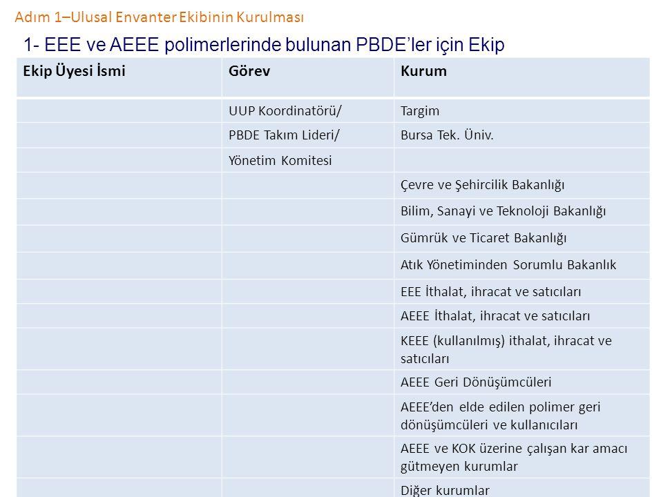 Adım 1–Ulusal Envanter Ekibinin Kurulması 1- EEE ve AEEE polimerlerinde bulunan PBDE'ler için Ekip Ekip Üyesi İsmiGörevKurum UUP Koordinatörü/Targim P