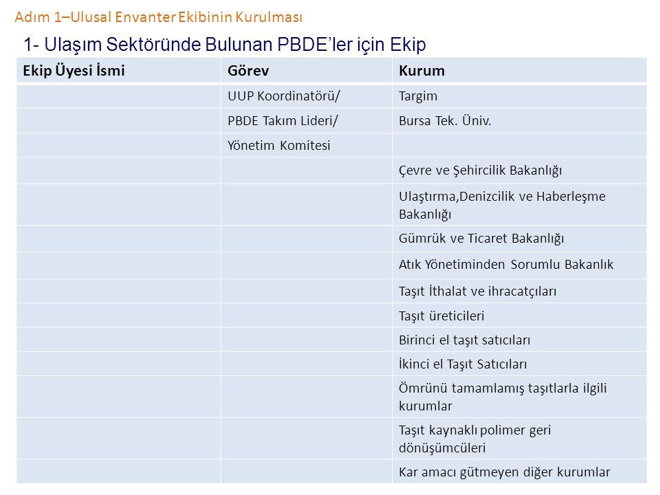 Adım 1–Ulusal Envanter Ekibinin Kurulması 1- Ulaşım Sektöründe Bulunan PBDE'ler için Ekip Ekip Üyesi İsmiGörevKurum UUP Koordinatörü/Targim PBDE Takım