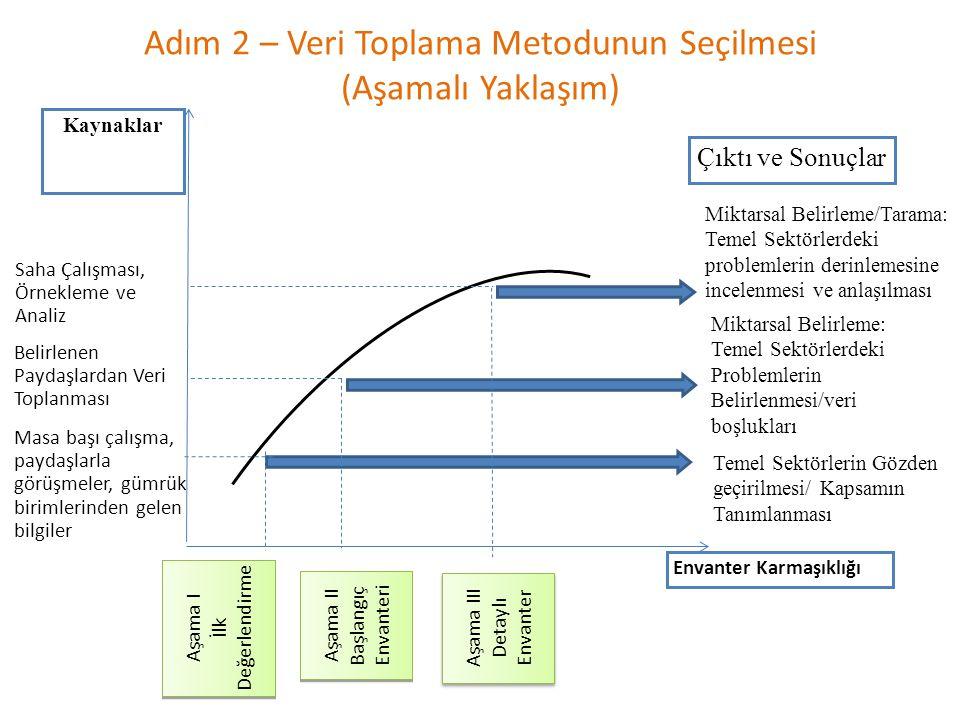 Adım 2 – Veri Toplama Metodunun Seçilmesi (Aşamalı Yaklaşım) Aşama III Detaylı Envanter Aşama III Detaylı Envanter Aşama I İlk Değerlendirme Aşama I İlk Değerlendirme Aşama II Başlangıç Envanteri Aşama II Başlangıç Envanteri Kaynaklar Saha Çalışması, Örnekleme ve Analiz Belirlenen Paydaşlardan Veri Toplanması Envanter Karmaşıklığı Çıktı ve Sonuçlar Masa başı çalışma, paydaşlarla görüşmeler, gümrük birimlerinden gelen bilgiler Temel Sektörlerin Gözden geçirilmesi/ Kapsamın Tanımlanması Miktarsal Belirleme: Temel Sektörlerdeki Problemlerin Belirlenmesi/veri boşlukları Miktarsal Belirleme/Tarama: Temel Sektörlerdeki problemlerin derinlemesine incelenmesi ve anlaşılması