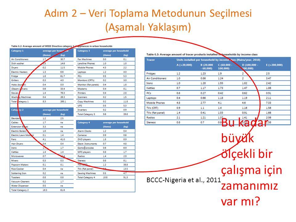 Adım 2 – Veri Toplama Metodunun Seçilmesi (Aşamalı Yaklaşım) BCCC-Nigeria et al., 2011 Bu kadar büyük ölçekli bir çalışma için zamanımız var mı?