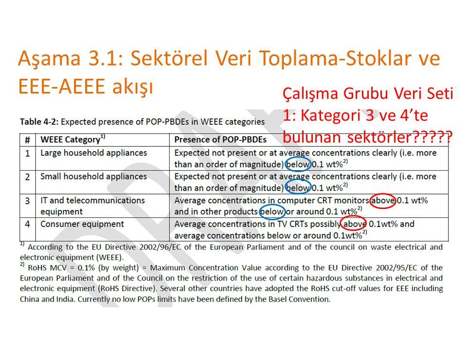 Aşama 3.1: Sektörel Veri Toplama-Stoklar ve EEE-AEEE akışı Çalışma Grubu Veri Seti 1: Kategori 3 ve 4'te bulunan sektörler?????