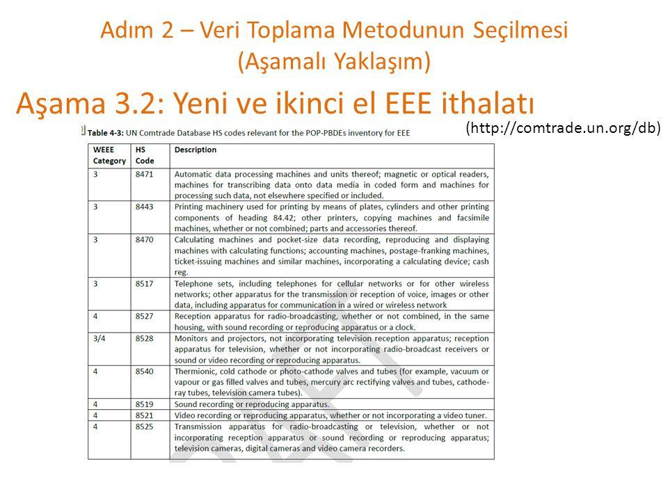 Adım 2 – Veri Toplama Metodunun Seçilmesi (Aşamalı Yaklaşım) Aşama 3.2: Yeni ve ikinci el EEE ithalatı (http://comtrade.un.org/db)