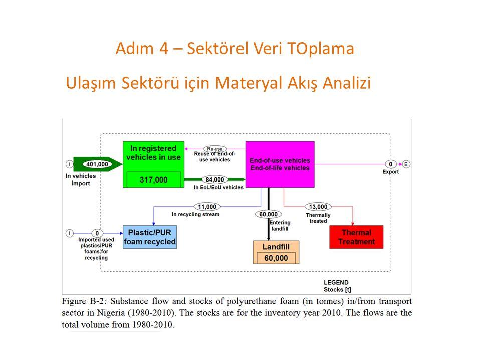 Adım 4 – Sektörel Veri TOplama Ulaşım Sektörü için Materyal Akış Analizi