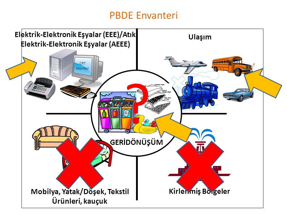 Ulaşım Mobilya, Yatak/Döşek, Tekstil Ürünleri, kauçuk Kirlenmiş Bölgeler GERİDÖNÜŞÜM Elektrik-Elektronik Eşyalar (EEE)/Atık Elektrik-Elektronik Eşyalar (AEEE) CRT Monitor PBDE Envanteri ?