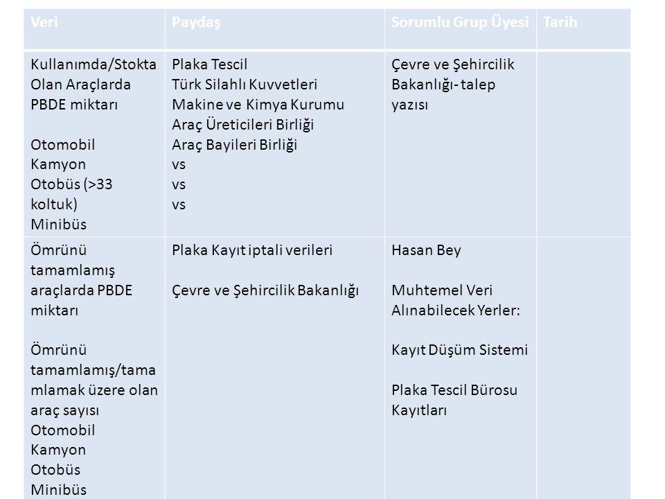 VeriPaydaşSorumlu Grup ÜyesiTarih Kullanımda/Stokta Olan Araçlarda PBDE miktarı Otomobil Kamyon Otobüs (>33 koltuk) Minibüs Plaka Tescil Türk Silahlı Kuvvetleri Makine ve Kimya Kurumu Araç Üreticileri Birliği Araç Bayileri Birliği vs Çevre ve Şehircilik Bakanlığı- talep yazısı Ömrünü tamamlamış araçlarda PBDE miktarı Ömrünü tamamlamış/tama mlamak üzere olan araç sayısı Otomobil Kamyon Otobüs Minibüs Plaka Kayıt iptali verileri Çevre ve Şehircilik Bakanlığı Hasan Bey Muhtemel Veri Alınabilecek Yerler: Kayıt Düşüm Sistemi Plaka Tescil Bürosu Kayıtları