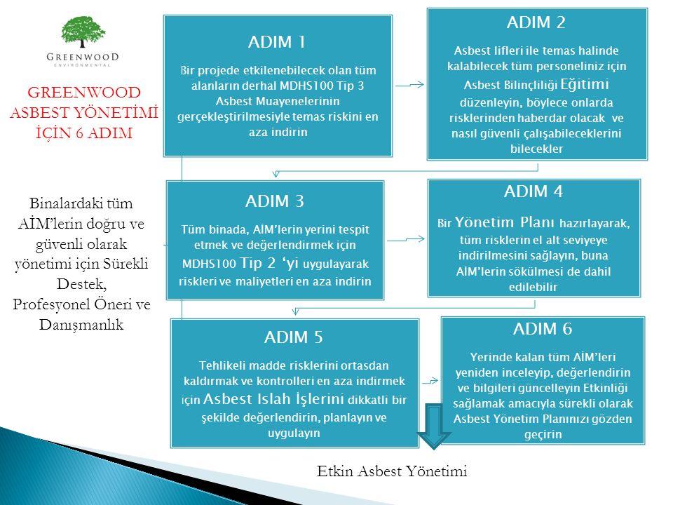 ADIM 1 Bir projede etkilenebilecek olan tüm alanların derhal MDHS100 Tip 3 Asbest Muayenelerinin gerçekleştirilmesiyle temas riskini en aza indirin AD