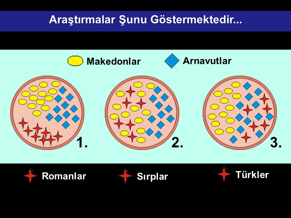 Arnavutlar Makedonlar Romanlar Sırplar Türkler 1.2.3. Araştırmalar Şunu Göstermektedir...