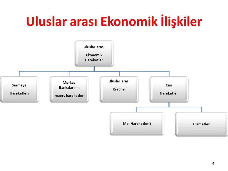 Uluslar arası Ekonomik Hareketler Sermaye Hareketleri Merkez Bankalarının rezerv hareketleri Uluslar arası Krediler Cari Hareketler Mal Hareketleri) H