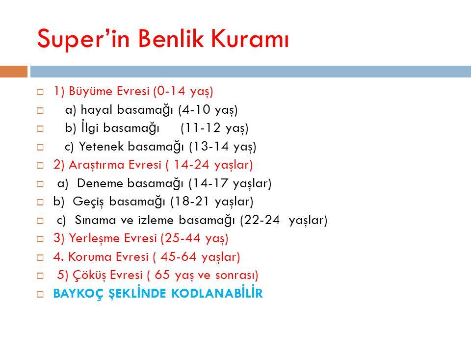 Super'in Benlik Kuramı  1) Büyüme Evresi (0-14 yaş)  a) hayal basama ğ ı (4-10 yaş)  b) İ lgi basama ğ ı (11-12 yaş)  c) Yetenek basama ğ ı (13-14
