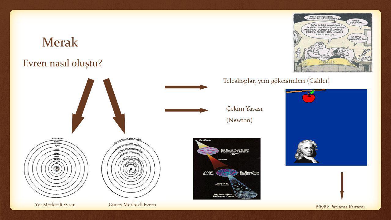 Merak Evren nasıl oluştu? Yer Merkezli EvrenGüneş Merkezli Evren Büyük Patlama Kuramı Teleskoplar, yeni gökcisimleri (Galilei) Çekim Yasası (Newton)