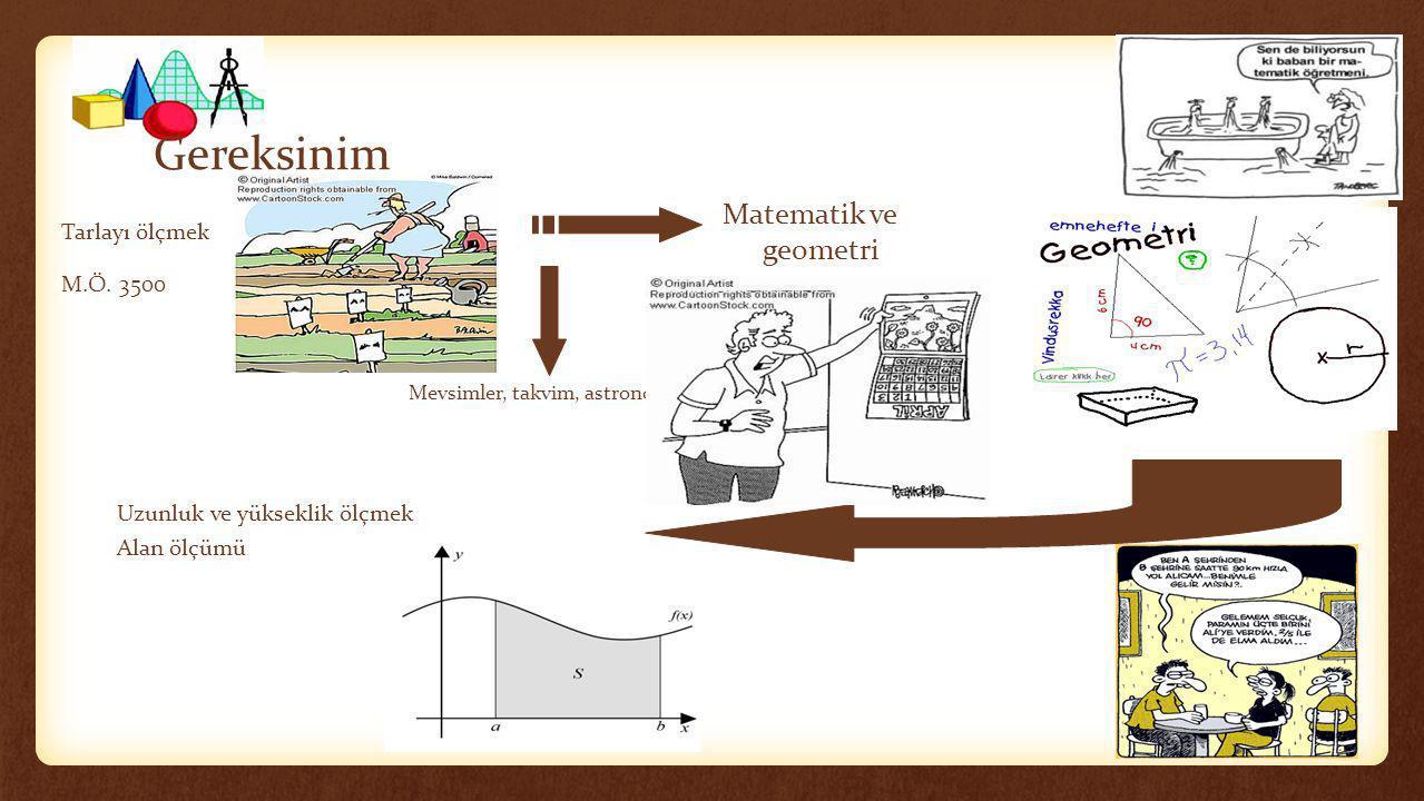 Gereksinim Tarlayı ölçmek M.Ö. 3500 Matematik ve geometri Uzunluk ve yükseklik ölçmek Alan ölçümü Mevsimler, takvim, astronomi