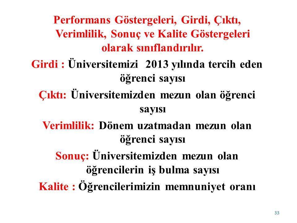 33 Performans Göstergeleri, Girdi, Çıktı, Verimlilik, Sonuç ve Kalite Göstergeleri olarak sınıflandırılır.