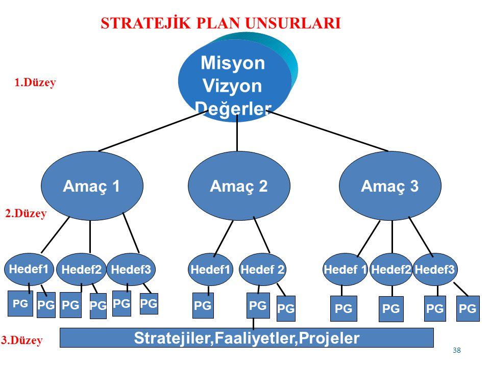 38 Misyon Vizyon Değerler Amaç 1Amaç 2Amaç 3 Hedef1 Hedef2Hedef3Hedef1Hedef 2Hedef 1Hedef2Hedef3 Stratejiler,Faaliyetler,Projeler PG STRATEJİK PLAN UNSURLARI 1.Düzey 2.Düzey 3.Düzey PG