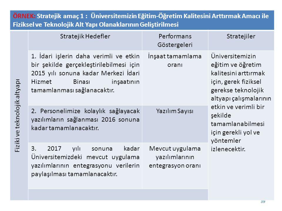39 ÖRNEK: Stratejik amaç 1 : Üniversitemizin Eğitim-Öğretim Kalitesini Arttırmak Amacı ile Fiziksel ve Teknolojik Alt Yapı Olanaklarının Geliştirilmesi Fiziki ve teknolojik altyapı Stratejik HedeflerPerformans Göstergeleri Stratejiler 1.