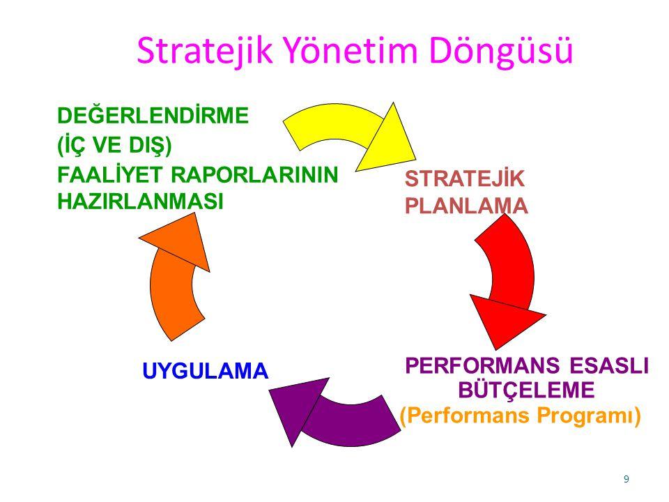 9 Stratejik Yönetim Döngüsü DEĞERLENDİRME (İÇ VE DIŞ) FAALİYET RAPORLARININ HAZIRLANMASI STRATEJİK PLANLAMA PERFORMANS ESASLI BÜTÇELEME (Performans Programı) UYGULAMA