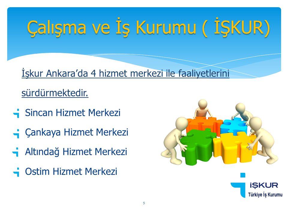 İşkur Ankara'da 4 hizmet merkezi ile faaliyetlerini sürdürmektedir.