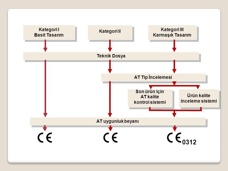 Kategori I Basit Tasarım Kategori I Basit Tasarım Kategori II Kategori III Karmaşık Tasarım Kategori III Karmaşık Tasarım Ürün kalite inceleme sistemi