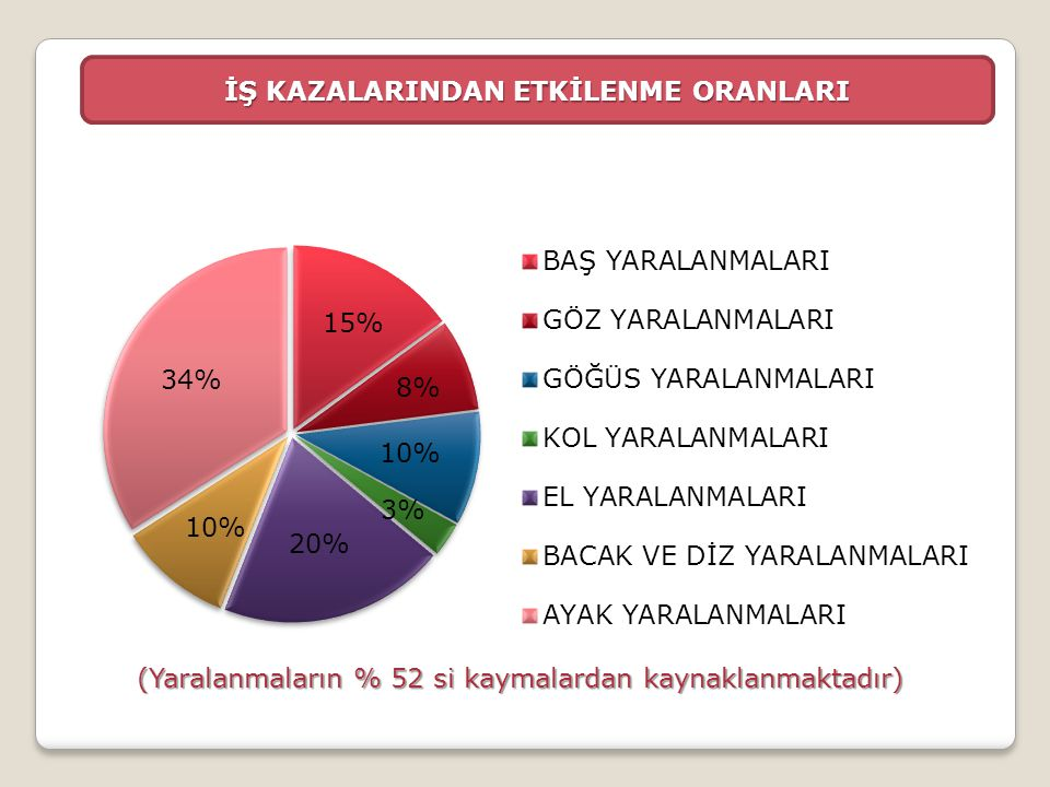 İŞ KAZALARINDAN ETKİLENME ORANLARI (Yaralanmaların % 52 si kaymalardan kaynaklanmaktadır)