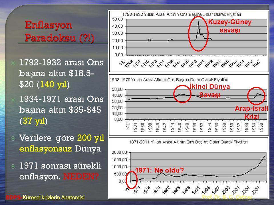  1792-1932 arası Ons ba ş ına altın $18.5- $20 (140 yıl)  1934-1971 arası Ons ba ş ına altın $35-$45 (37 yıl)  Verilere göre 200 yıl enflasyonsuz D