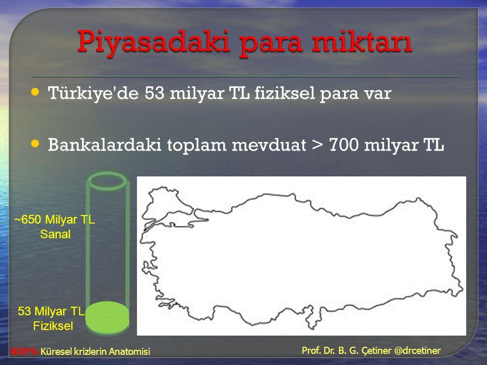 BDPS-Küresel krizlerin Anatomisi • Türkiye'de 53 milyar TL fiziksel para var • Bankalardaki toplam mevduat > 700 milyar TL 53 Milyar TL Fiziksel ~650