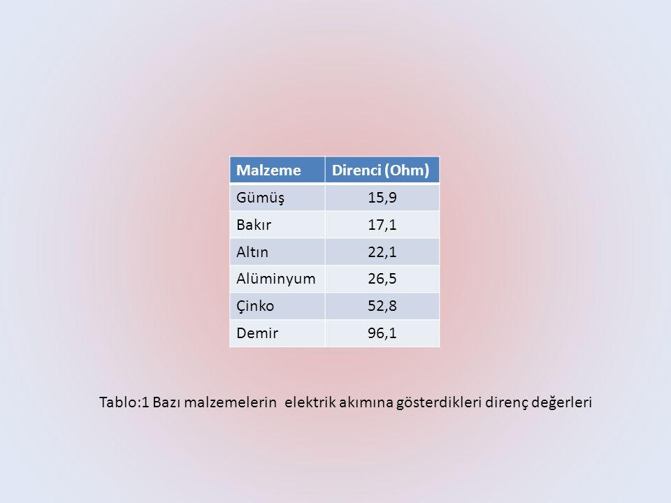 MalzemeDirenci (Ohm) Gümüş15,9 Bakır17,1 Altın22,1 Alüminyum26,5 Çinko52,8 Demir96,1 Tablo:1 Bazı malzemelerin elektrik akımına gösterdikleri direnç değerleri