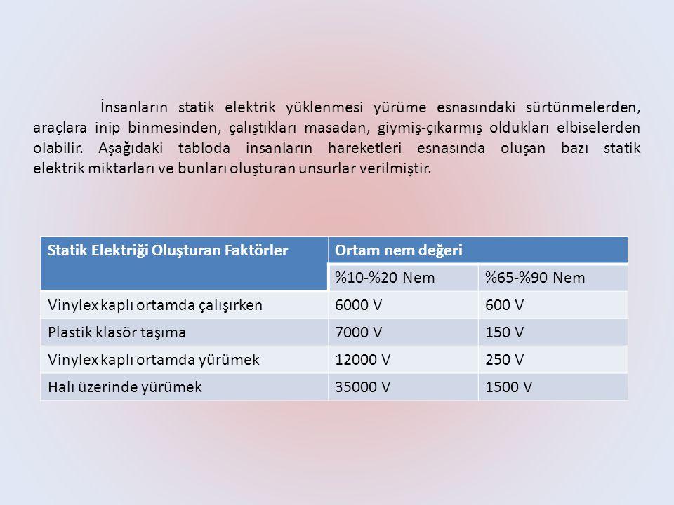 Statik elektriği oluşturan faktörler ve miktarları görüldüğü gibi ortamdaki nem oranı arttıkça statik enerji miktarı azalmaktadır.