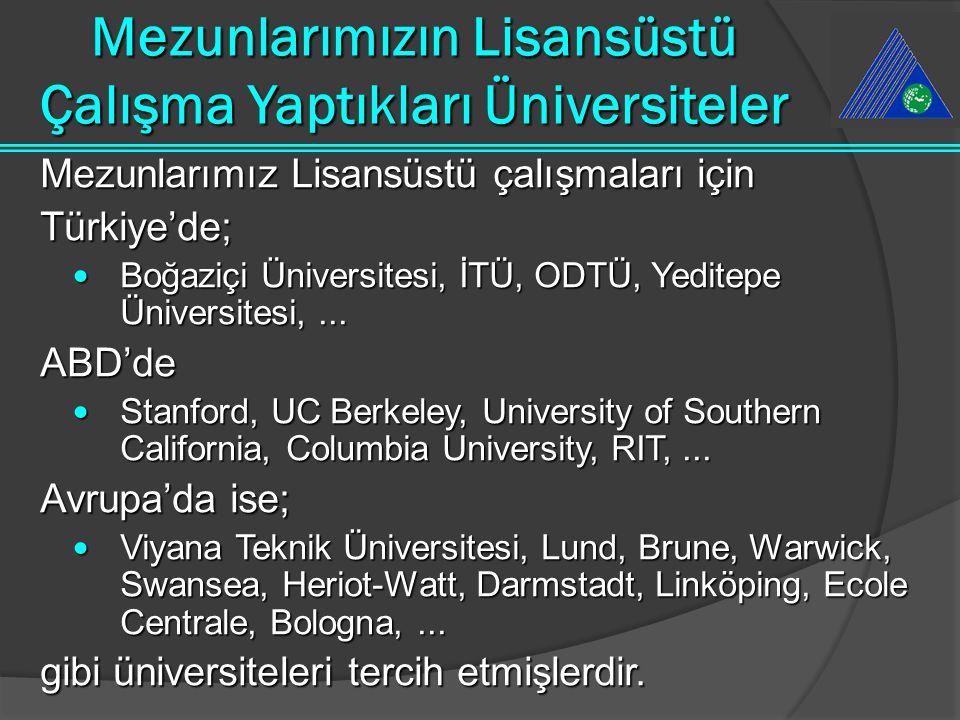 Mezunlarımızın Lisansüstü Çalışma Yaptıkları Üniversiteler Mezunlarımız Lisansüstü çalışmaları için Türkiye'de;  Boğaziçi Üniversitesi, İTÜ, ODTÜ, Ye