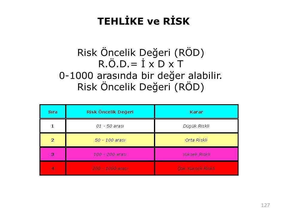 TEHLİKE ve RİSK 127 Risk Öncelik Değeri (RÖD) R.Ö.D.= İ x D x T 0-1000 arasında bir değer alabilir.