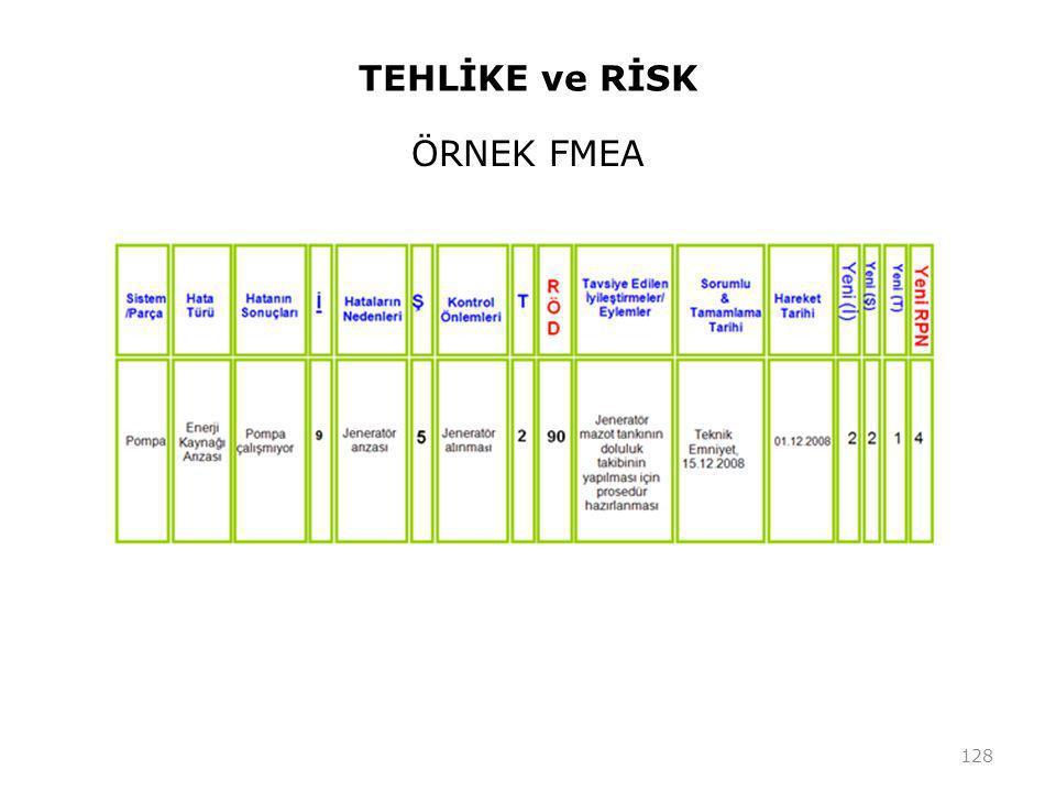 TEHLİKE ve RİSK ÖRNEK FMEA 128