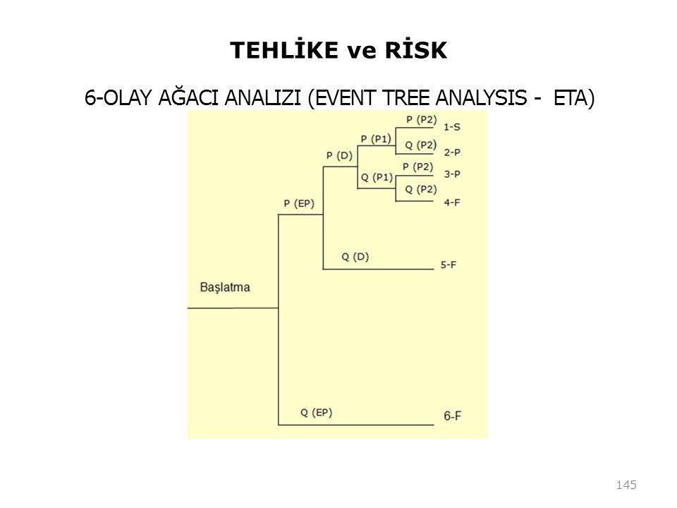 TEHLİKE ve RİSK 145 6-OLAY AĞACI ANALIZI (EVENT TREE ANALYSIS - ETA)