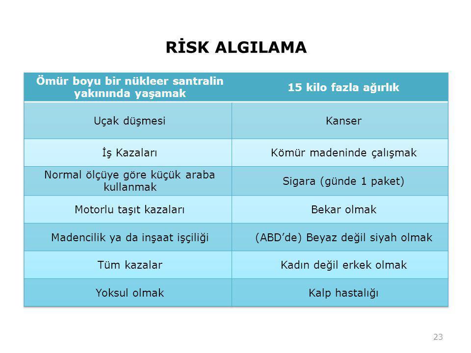 RİSK ALGILAMA 23