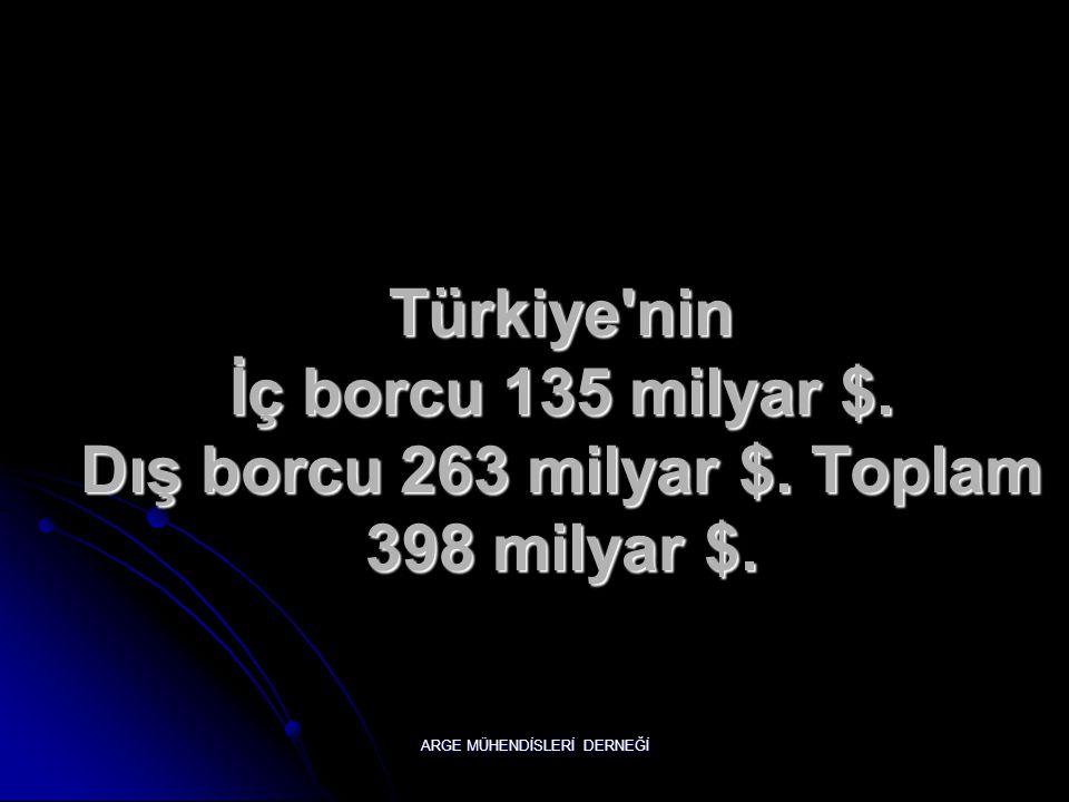 Türkiye nin İç borcu 135 milyar $. Dış borcu 263 milyar $. Toplam 398 milyar $.