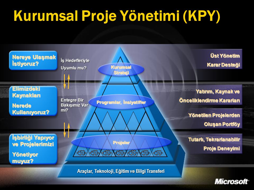 Kurumsal Proje Yönetimi (KPY) Araçlar, Teknoloji, Eğitim ve Bilgi Transferi İş Hedefleriyle Uyumlu mu? Entegre Bir Bakışımız Var mı? Üst Yönetim Karar