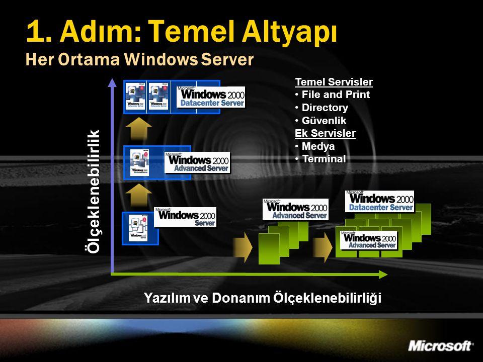 1. Adım: Temel Altyapı Her Ortama Windows Server Ölçeklenebilirlik Yazılım ve Donanım Ölçeklenebilirliği Temel Servisler • File and Print • Directory