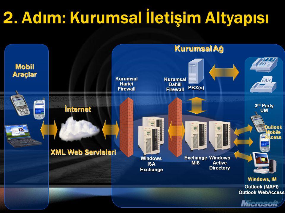 2. Adım: Kurumsal İletişim Altyapısı Kurumsal Ağ Kurumsal Harici Firewall İnternet Kurumsal Dahili Firewall Mobil Araçlar Windows Active Directory PBX