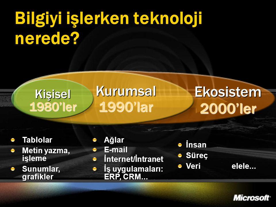 İnsanSüreç Veri elele... Bilgiyi işlerken teknoloji nerede? Ekosistem 2000'ler Kurumsal 1990'lar Kişisel 1980'ler AğlarE-mail İnternet/İntranet İş uyg