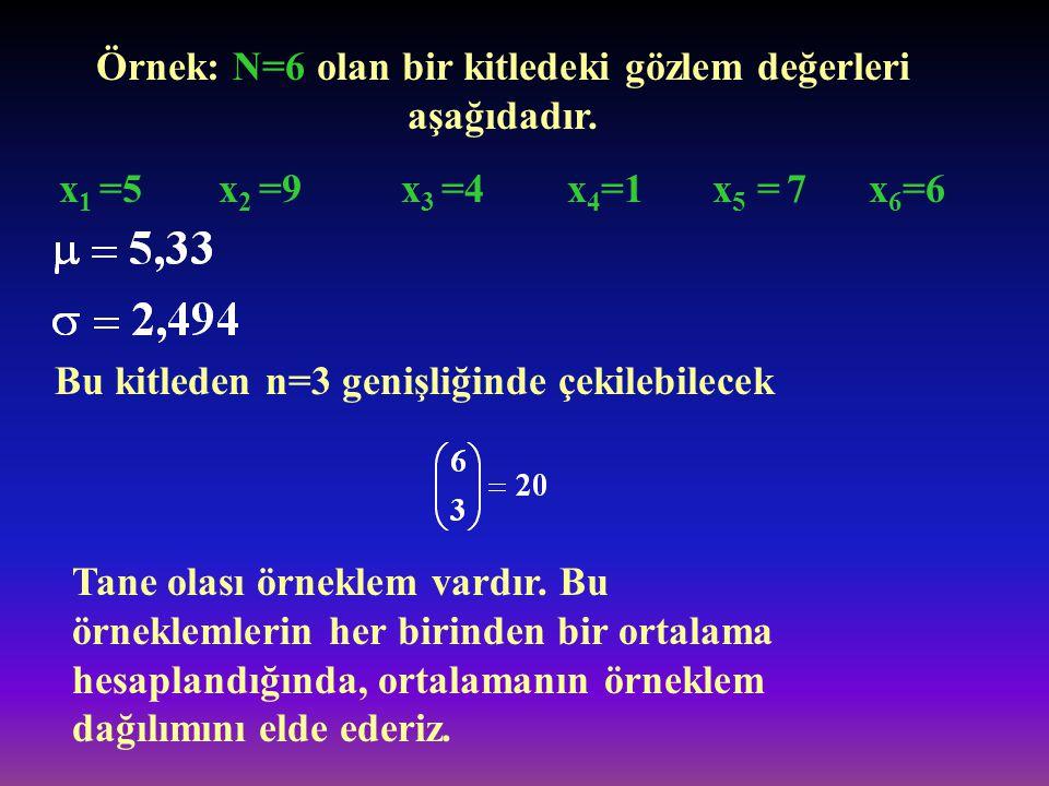 Örnek: N=6 olan bir kitledeki gözlem değerleri aşağıdadır. x 1 =5 x 2 =9 x 3 =4 x 4 =1 x 5 = 7 x 6 =6 Bu kitleden n=3 genişliğinde çekilebilecek Tane