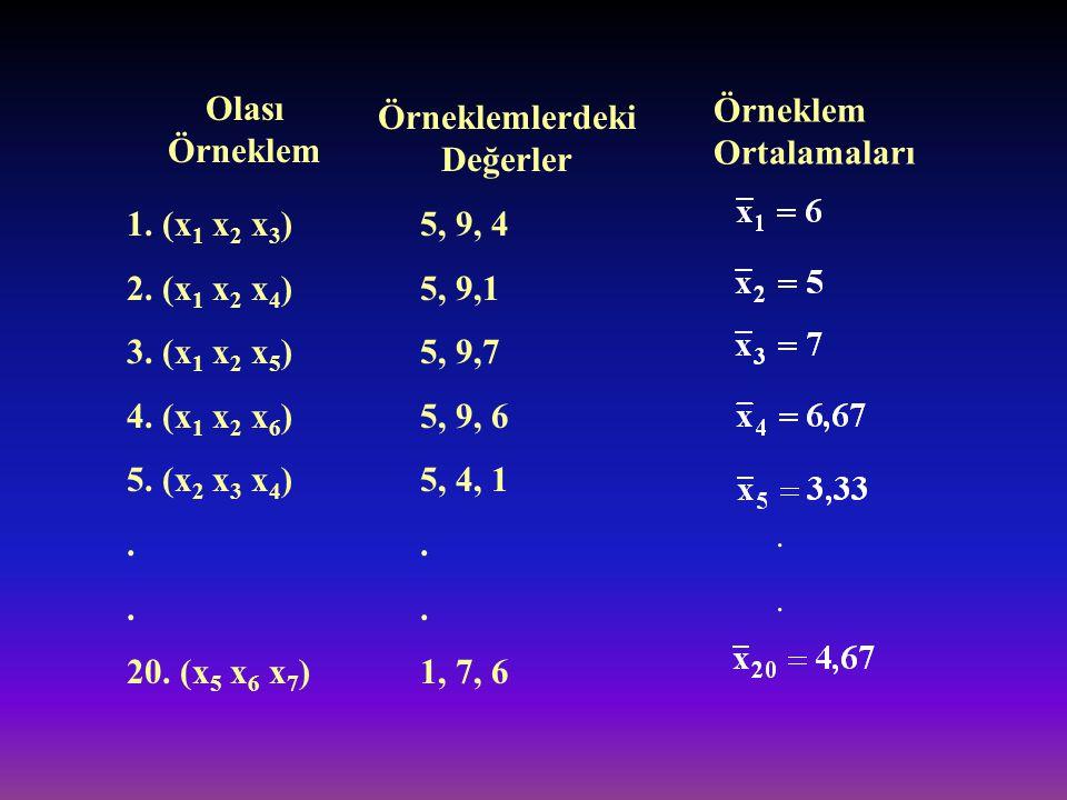 Örneklemlerdeki Değerler Olası Örneklem 1. (x 1 x 2 x 3 ) 2. (x 1 x 2 x 4 ) 3. (x 1 x 2 x 5 ) 4. (x 1 x 2 x 6 ) 5. (x 2 x 3 x 4 ). 20. (x 5 x 6 x 7 )